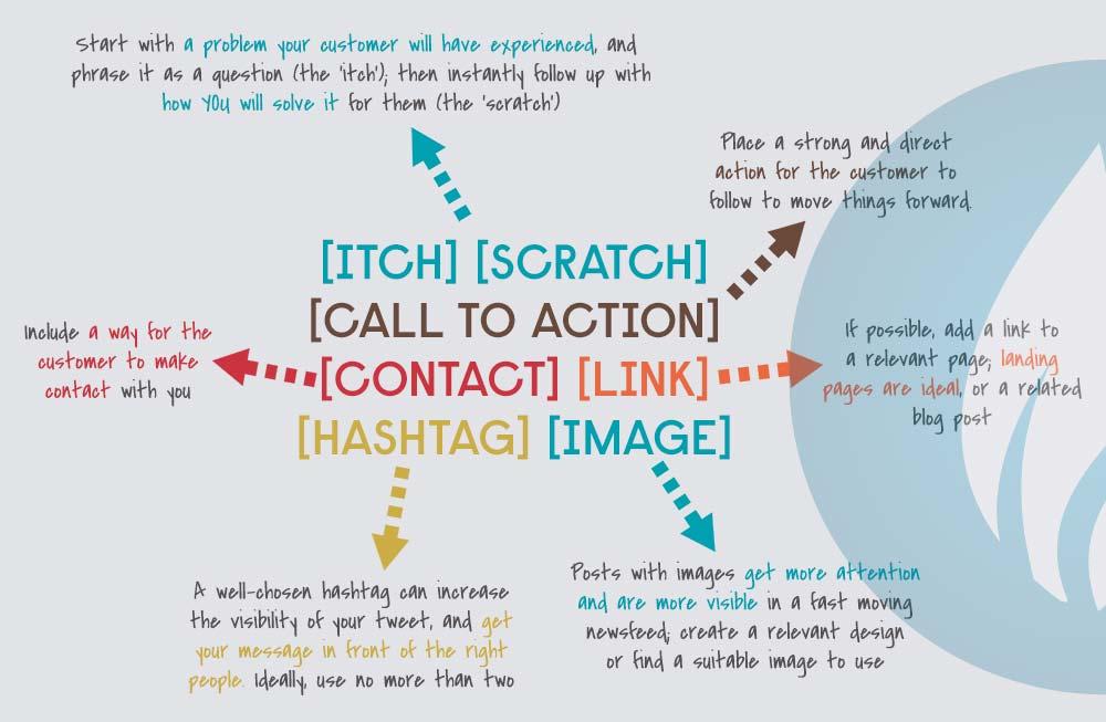 Anatomy of the Perfect Marketing Tweet
